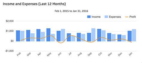 financial metrics  kpis  grow  business
