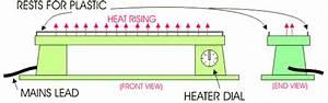 Using A Strip Heater