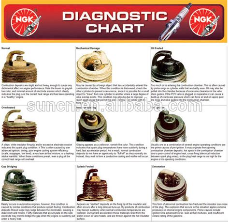 Reading Spark Plug Color