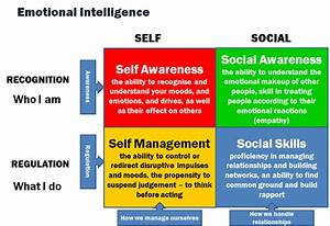 (GS PAPER-4) Concepts of Emotional Intelligence – HISTORY ...