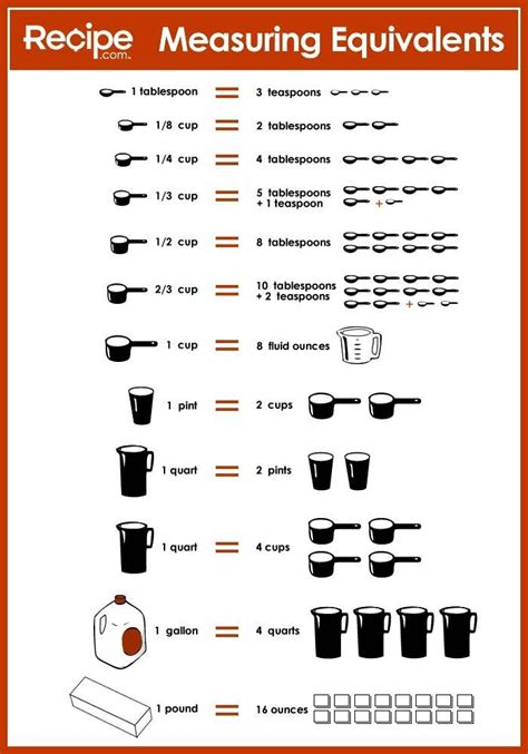 Kitchen Measurements by Pin By Angie Mccain On Foods Cooking Measurements