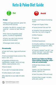 Carb Food Chart Pin On Low Carb Keto Recipes
