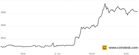 bitcoins price      today coindesk