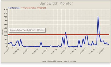 Top 5 Bandwidth Monitor Software For Windows 7, 81 Download. Boston Digital Marketing Agency. Get Paid To Go To School Online. Internet Providers In Woodland Ca. Florida University Miami Digital Comic Museum. Car Hire London Victoria My Left Foot Is Numb. Beauty Schools In Dallas Tx Ford Motor Quote. Www Britannica Online School Edition. On Line College Classes Movers In Ft Worth Tx