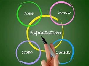 Manage Customer Expectations and See Immediate Results ...