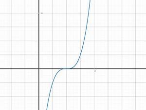 X 3 Nullstellen Berechnen : berechnung nullstellen extremwerte und wendepunkte bsp f x 0 25x 4 3 25x x 3 ~ Themetempest.com Abrechnung