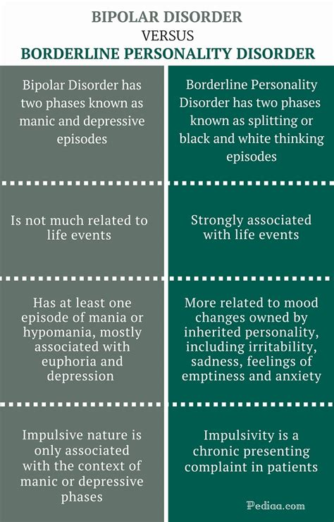 difference  bipolar  borderline personality