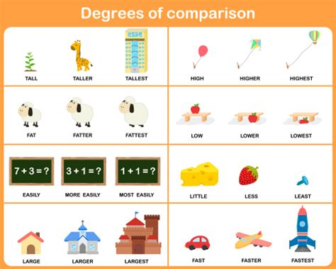 Free Degrees Of Comparison Posters Kidspressmagazinecom