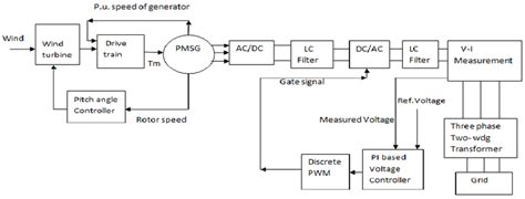 Block Diagram Grid Connected Pmsg Based Wind Turbine