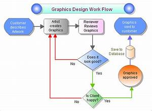 Drawanywhere  Diagramas De Flujo Online