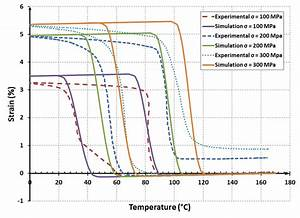 A  Simulated Stress Vs  Temperature Phase Diagram Of 50 7