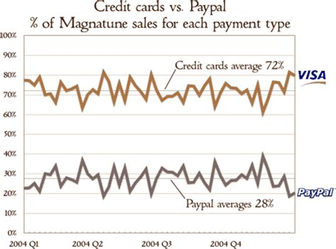 We did not find results for: Magnatune blog: Paypal versus credit card sales: how do people pay?
