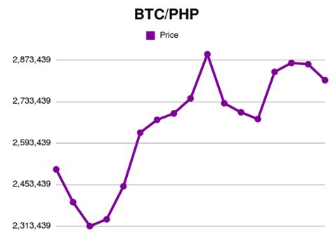 Also, explore tools to convert btc or php to other currency units or learn more about currency conversions. Forex   50000 BTC to PHP exchange rate Oct, 2020 - 50000 Bitcoin to Philippine Peso conversion ...