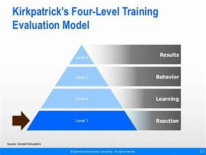 Kirkpatrick Evaluating Training Evaluation Programs Operational Level