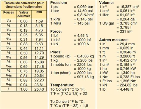 conversion cuisine mesure tableau de conversion enerpac