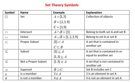 set notation solutions exles