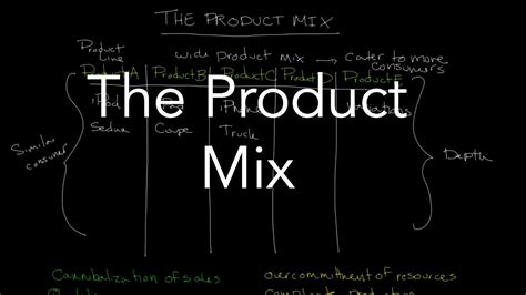 The Product Mix Youtube