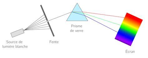 le de poche lumiere kartable 2nde physique chimie sp 233 cifique cours les spectres lumineux