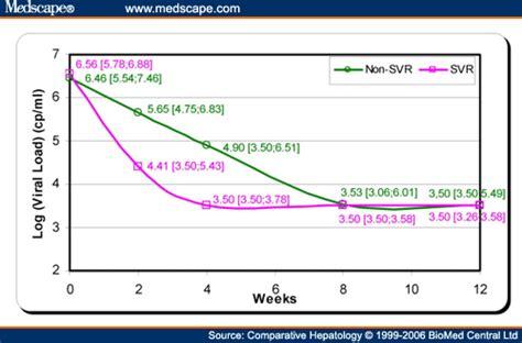 hepatitis b viral load range kinetics of hepatitis c virus rna load