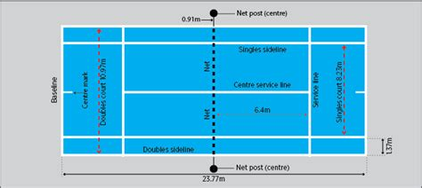 The dimensions of a tennis court have not changed since the game was regulated in 1875, even though almost every other aspect of the sport and its players has evolved. Singles and doubles tennis courts | Tennis court, Tennis ...