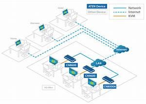 Aten Technology Develops Cn9600  U201cwork