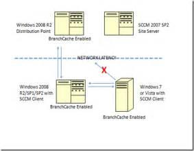 Configuring Sccm And Branch Cache  U2013 Steve Rachui U0026 39 S