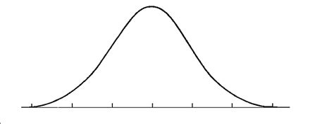 curve template views from the outhouse the perpetual bell curve of becoming a published writer