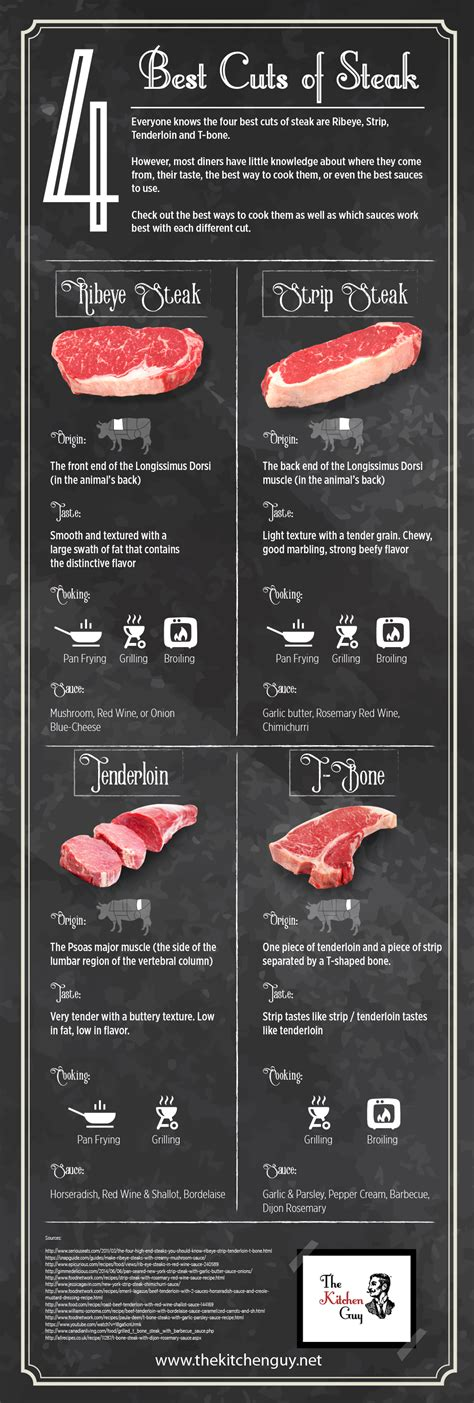 best cut of steak 4 best cuts of steak how to use them the kitchen guy