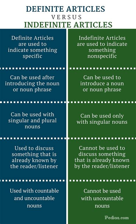 Difference Between Definite And Indefinite Articles  Grammar, Usage With Examples