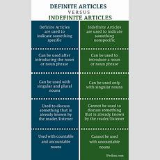 Difference Between Definite And Indefinite Articles Pediaacom