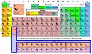 Periodic Table Of Elements Showing Solids Liquids And