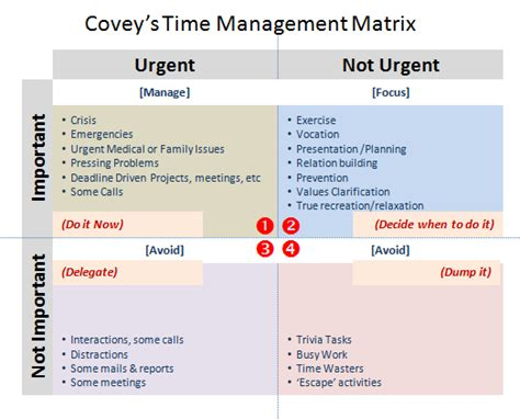 coveys matrix  tame  time management woes