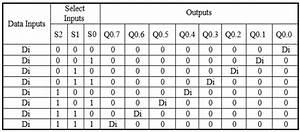 1 To 8 Demultiplexer Plc Ladder Diagram