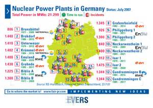 Germany Nuclear Power Plant