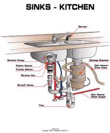 kitchen sink faucet parts diagram kitchen sink water supply lines shutoff diagram aaa service plumbing heating air electrical