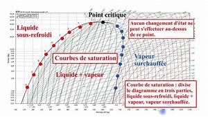 8 Le Diagramme Enthalpique Mollier