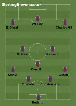 Aston Villa 2019-20 - 280659 - User formation - Starting ...