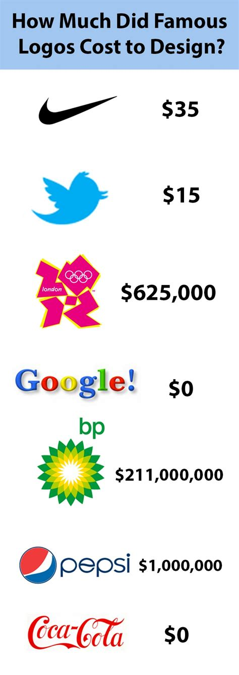 How Much Did Famous Logos Cost To Design? [pics] Brands
