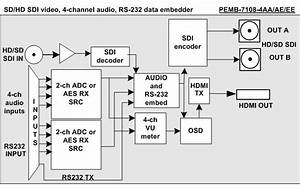 Pemb Sd Sdi Video  Audio And Rs