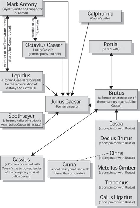 Lord of the flies plot diagram ccuart Choice Image