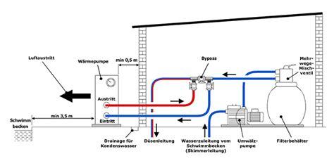 Whirlpool Garten Unterhaltskosten by Welche Poolheizung Kommt F 252 R Sie Infrage Poolsana Der