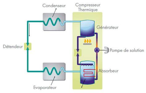 le a gaz fonctionnement principe de fonctionnement de la pompe 224 chaleur absorption gaz