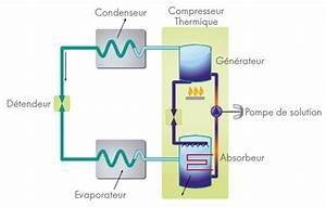 Clim Reversible Sans Groupe Exterieur Avis : climatisation au gaz par jacques ortolas ~ Edinachiropracticcenter.com Idées de Décoration