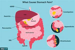 Stomach Pain  Causes  Treatment  And When To See A Doctor