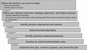 7 step decision making process - Pokemon Go Search for ...