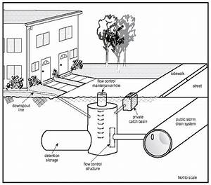 Typical Private Drainage System