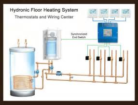 boilers for hydronic radiant floor heating and snow