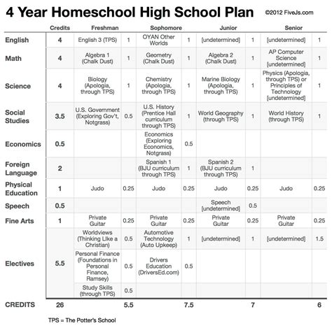 grade homeschool high school curriculum plan