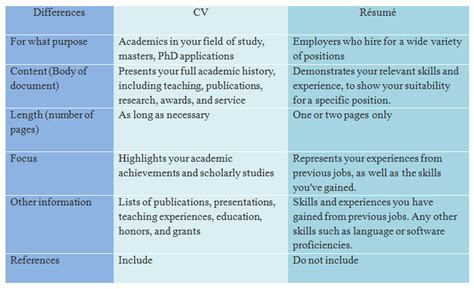 Difference Between Cv And Resume Slideshare by Biodata Vs Resume Difference Between Resume And Curriculum Vitae Difference Between