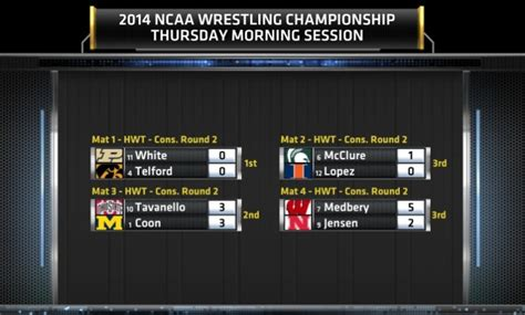 espn covers  session  match  ncaa division